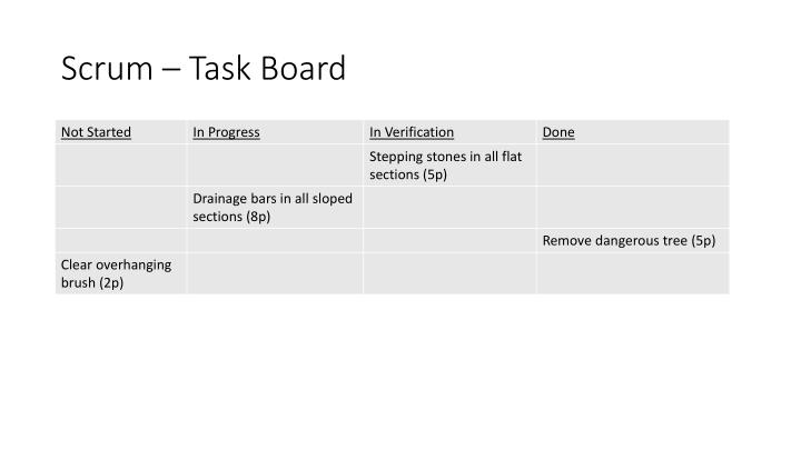 Scrum – Task Board