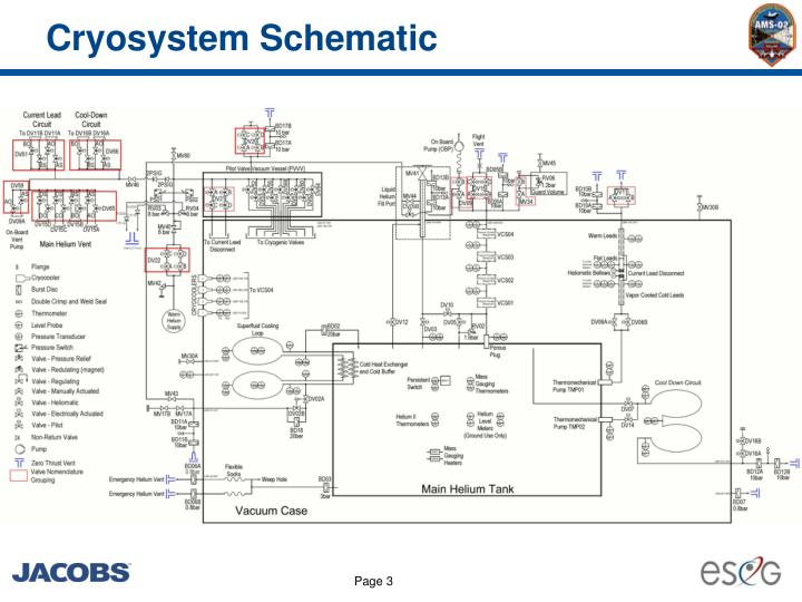 Cryosystem