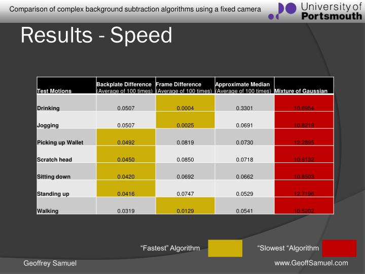 Results - Speed