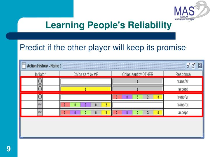Learning People's Reliability