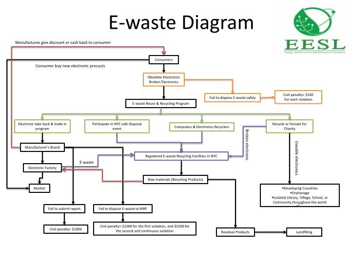 E-waste Diagram