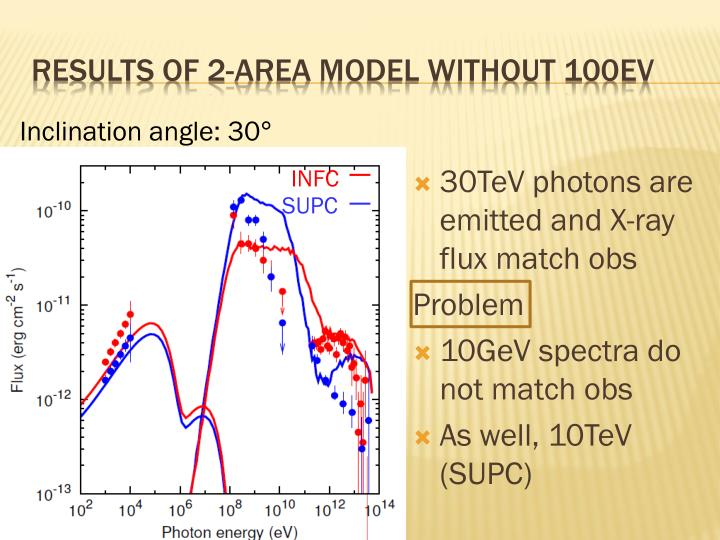 30TeV photons are emitted and X-ray flux match