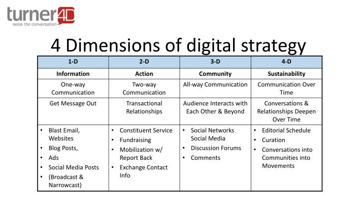 4 dimensions of digital strategy