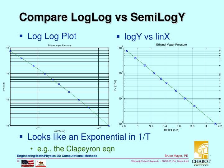 Log Log Plot
