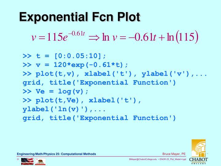 Exponential Fcn Plot