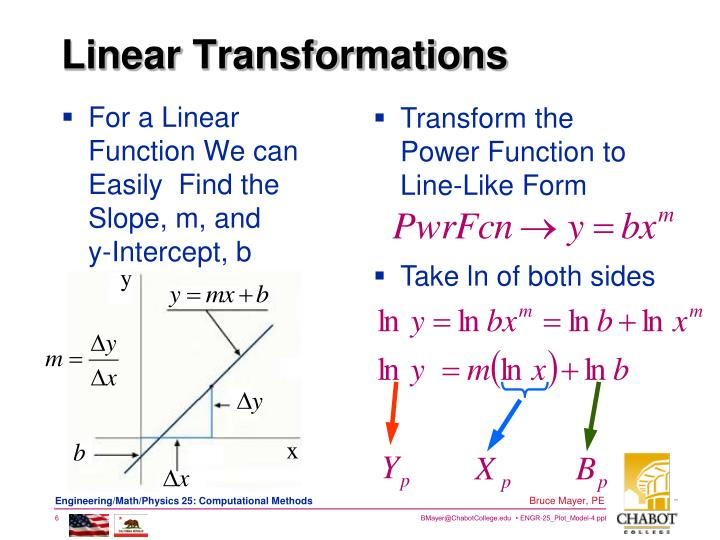 For a Linear Function We can Easily  Find the Slope, m, and