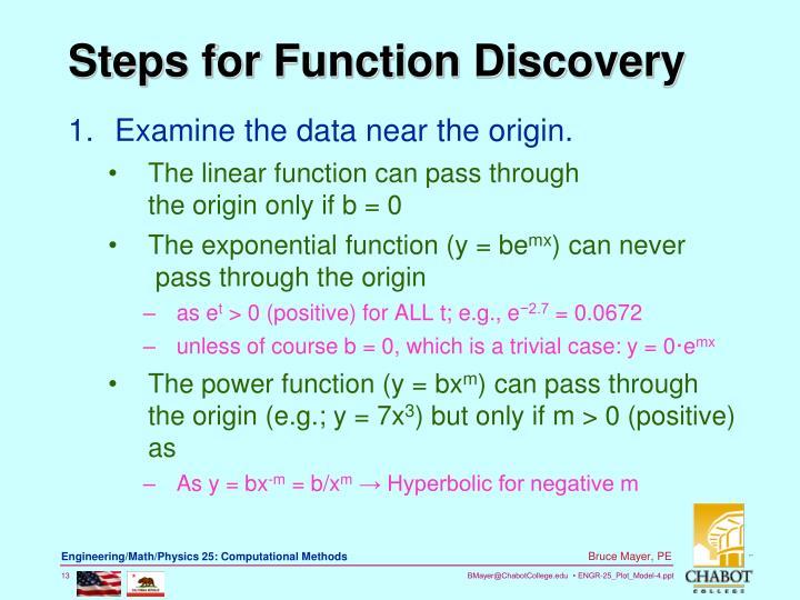 Examine the data near the origin.
