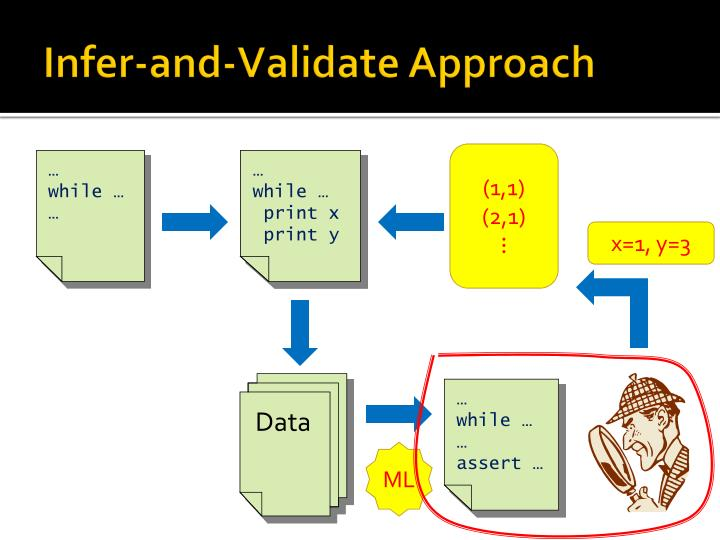 Infer-and-Validate Approach