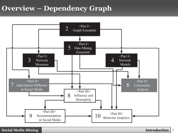 Overview – Dependency Graph