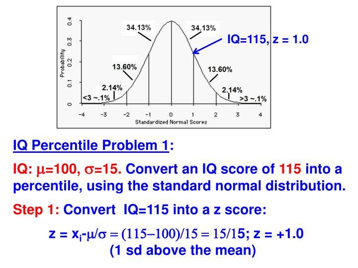 IQ=115, z = 1.0