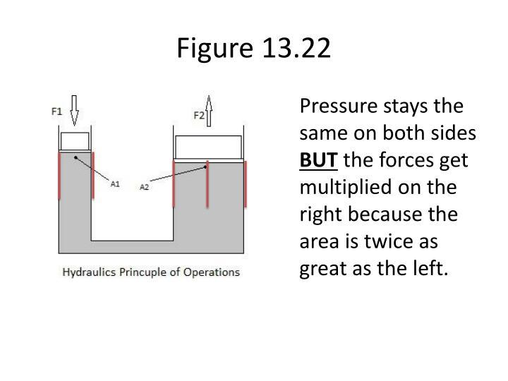 Figure 13.22