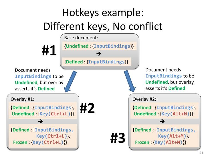 Hotkeys example: