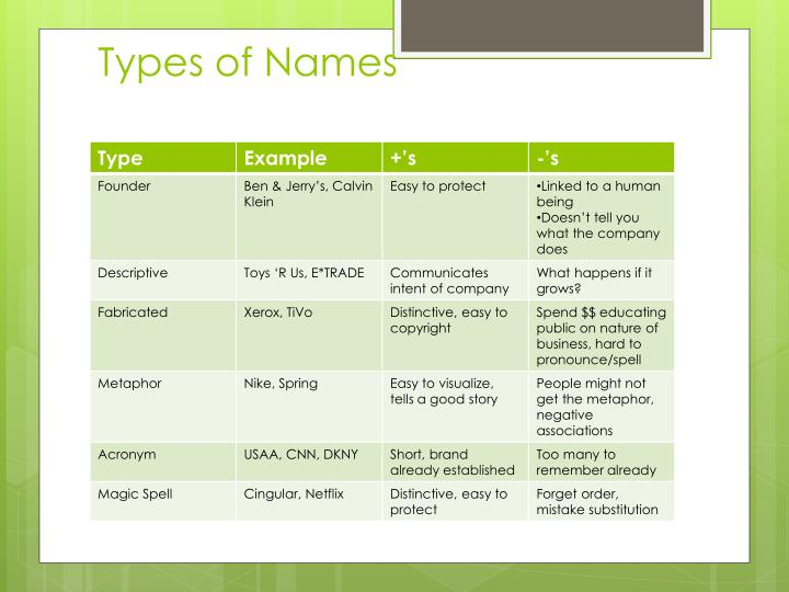 Types of Names