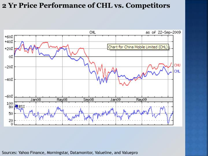 2 Yr Price Performance of CHL vs. Competitors