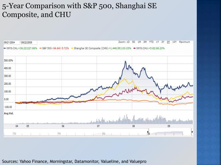 5-Year Comparison with S&P 500, Shanghai SE Composite, and CHU