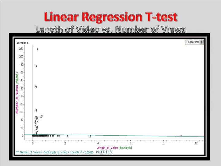 Linear Regression T-test