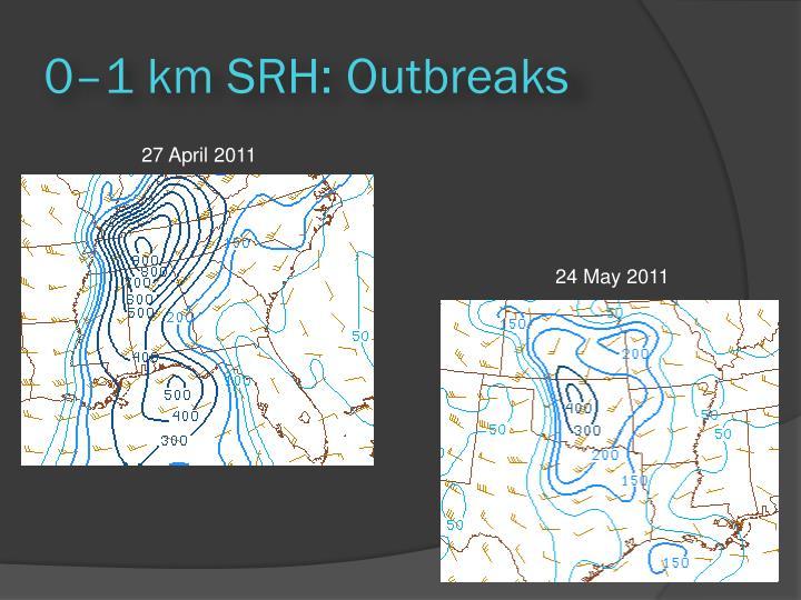 0–1 km SRH: Outbreaks