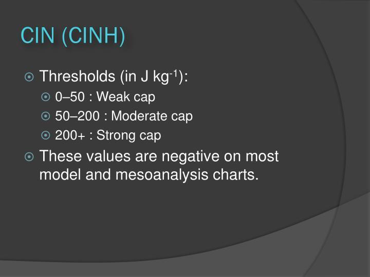 CIN (CINH)