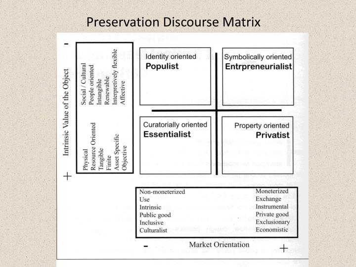 Preservation Discourse Matrix