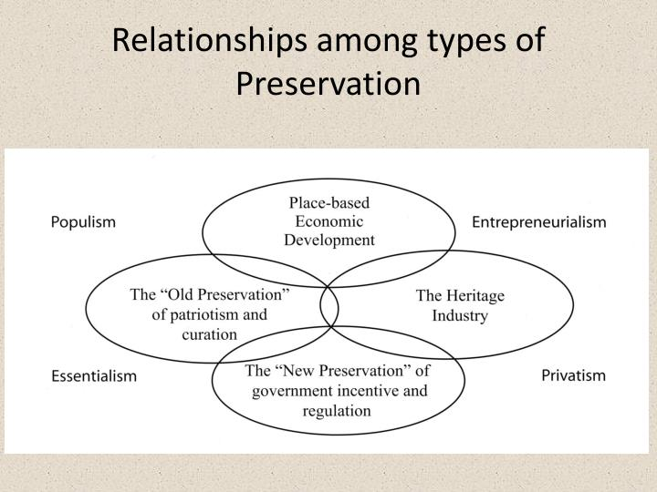 Relationships among types of Preservation
