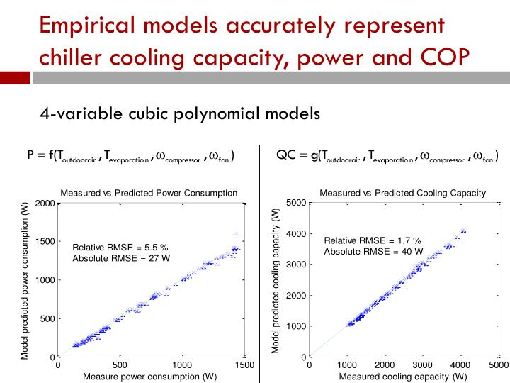 Empirical models accurately represent chiller cooling capacity, power and COP