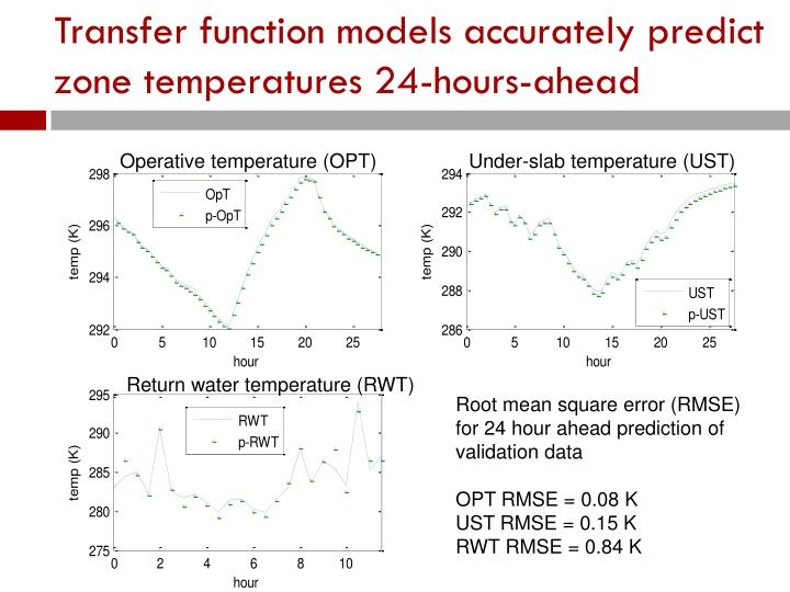 Transfer function models accurately predict zone temperatures 24-hours-ahead
