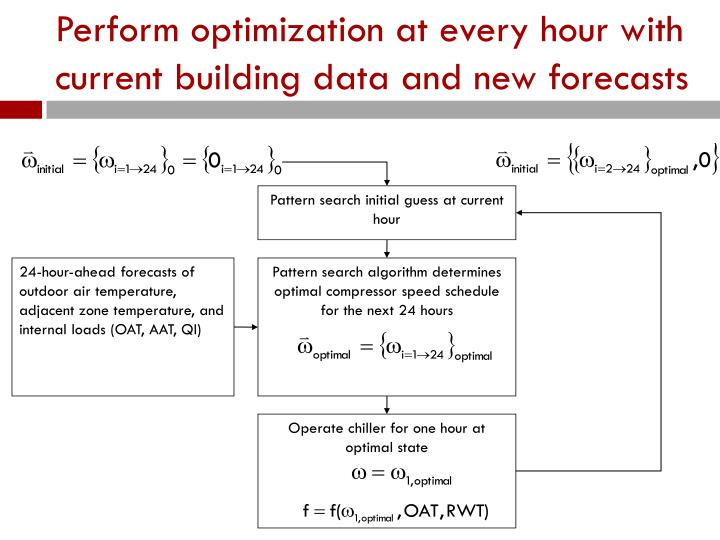 Perform optimization at every hour with current building data and new forecasts