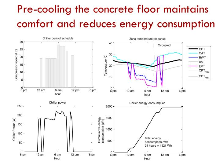 Pre-cooling the concrete floor maintains comfort and reduces energy consumption