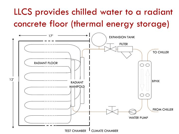 LLCS provides chilled water to a radiant concrete floor (thermal energy storage)
