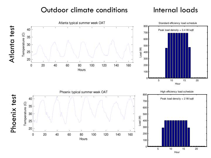 Outdoor climate conditions