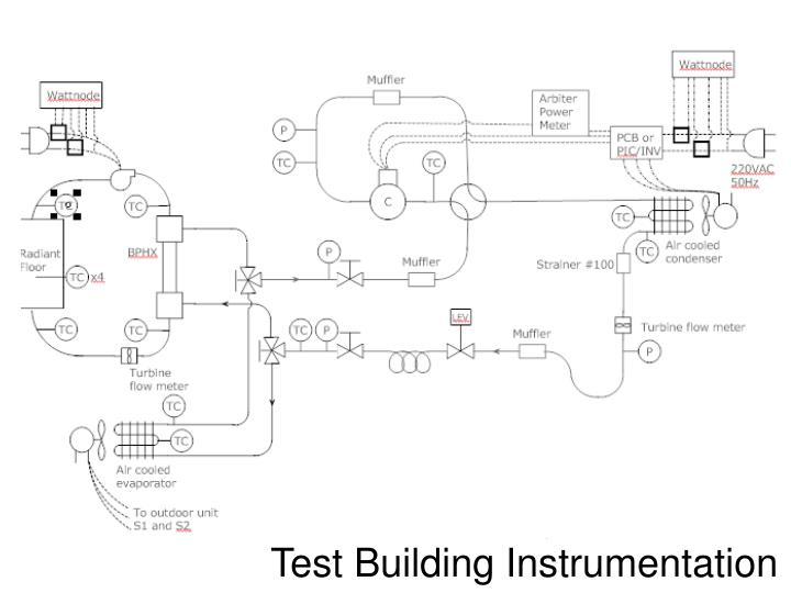 Test Building Instrumentation