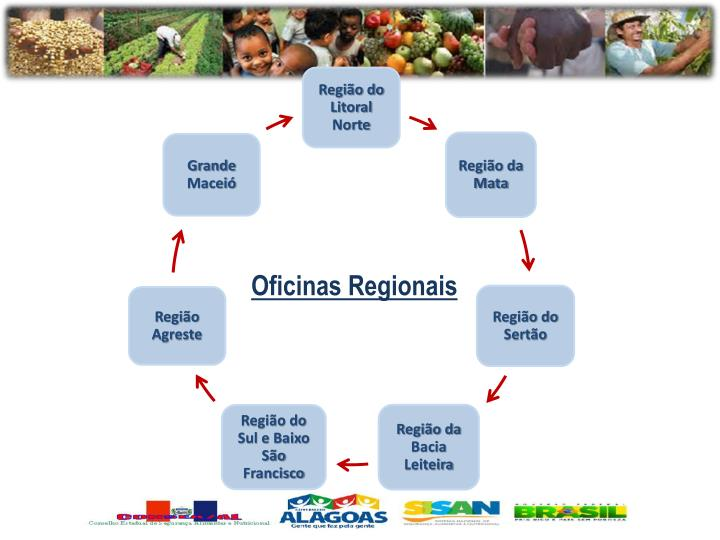 Oficinas Regionais