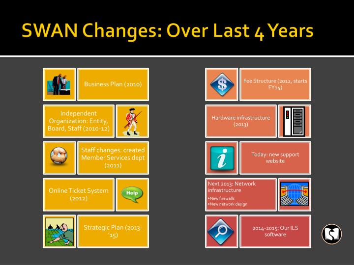 SWAN Changes: Over Last 4 Years