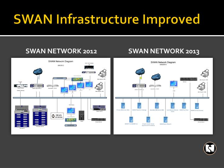 SWAN Infrastructure Improved