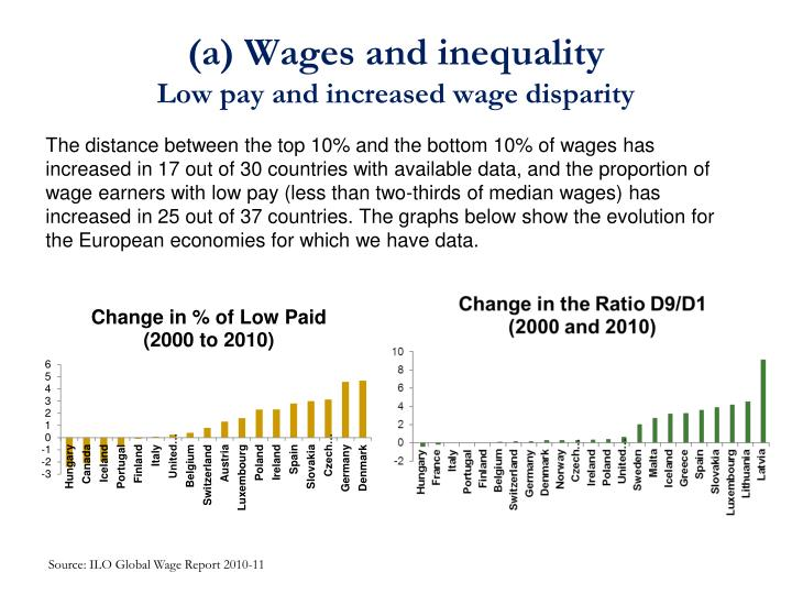 (a) Wages and inequality