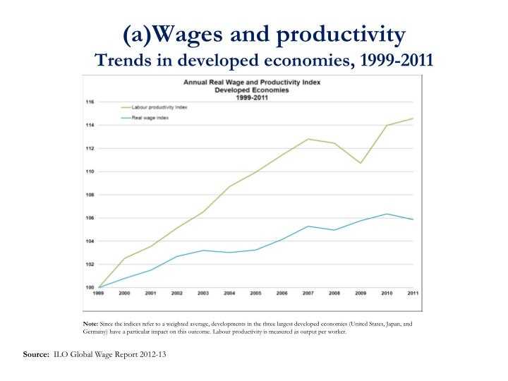 (a)Wages and productivity