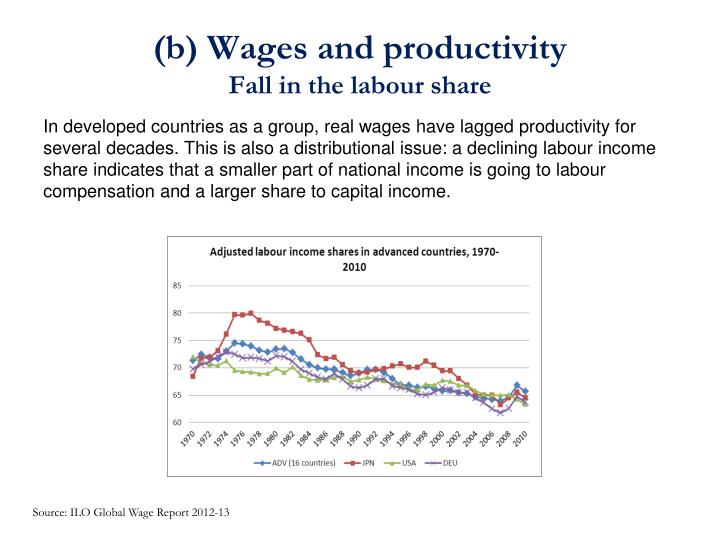 (b) Wages and productivity