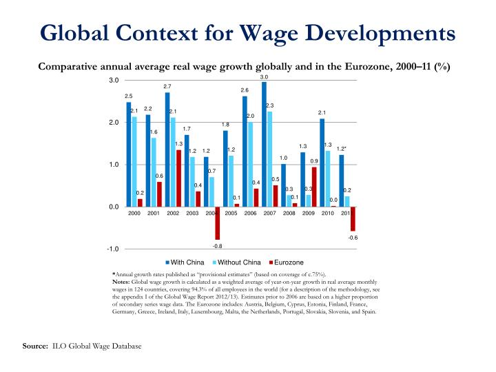 Global Context for Wage Developments
