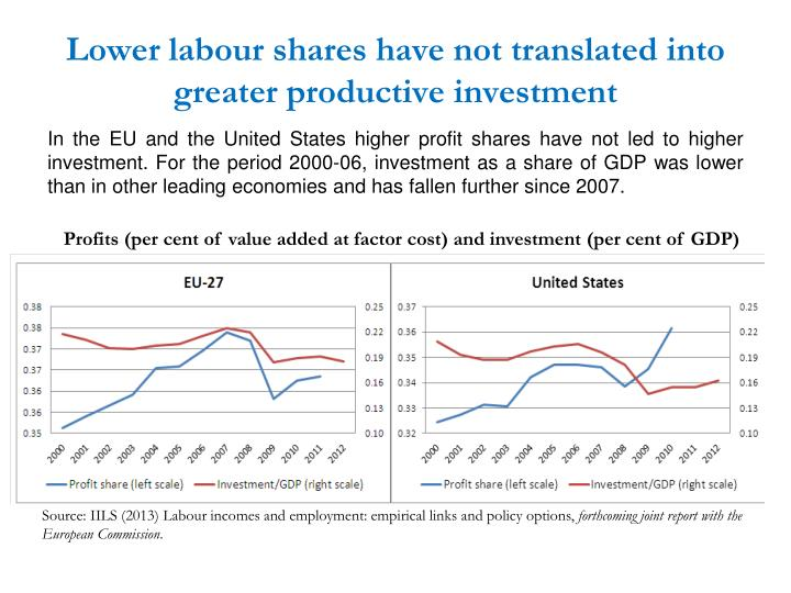 Lower labour shares have not translated into greater productive investment