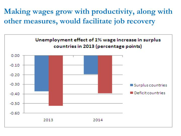 Making wages grow with productivity, along with other measures, would facilitate job recovery