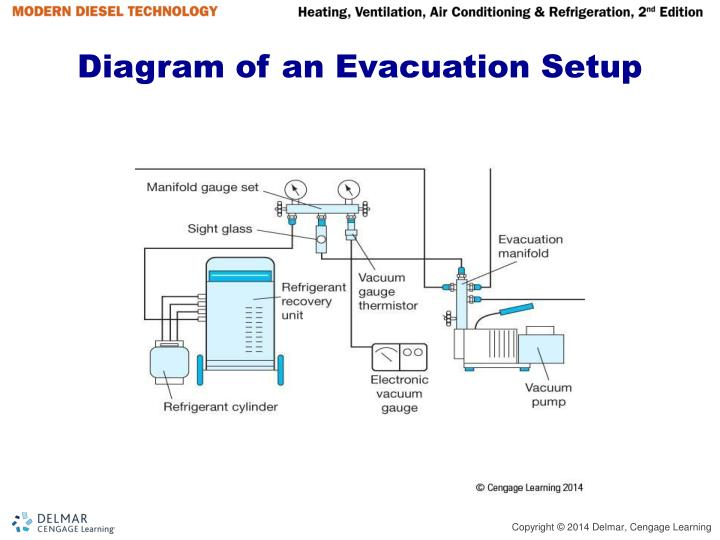 Diagram of an Evacuation Setup