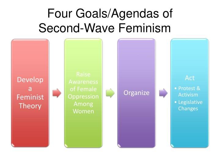 Four Goals/Agendas of