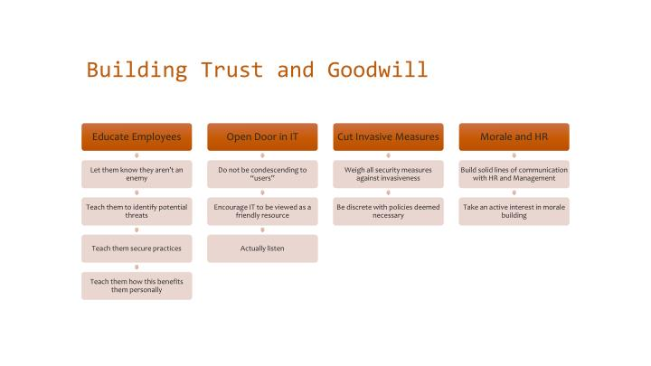 Building Trust and Goodwill