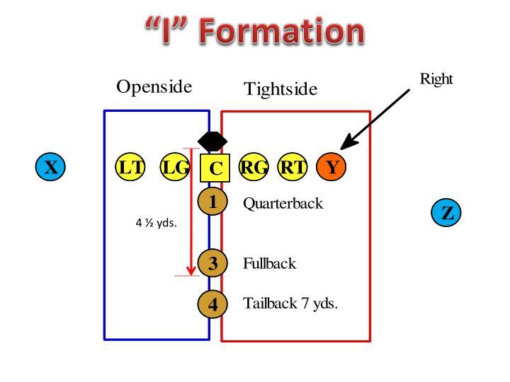 """I"" Formation"