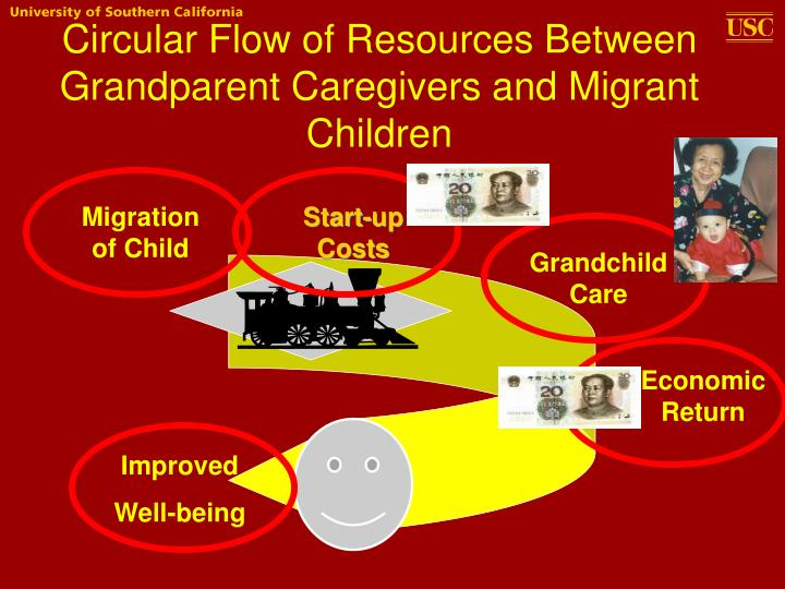 Circular Flow of Resources Between Grandparent Caregivers and Migrant Children