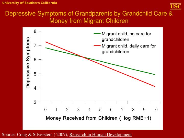 Depressive Symptoms of Grandparents by Grandchild Care & Money from Migrant Children