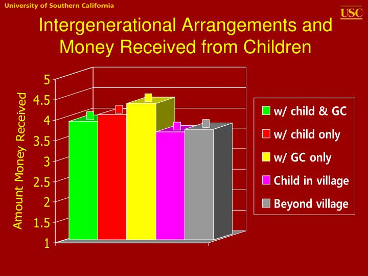 Intergenerational Arrangements and Money Received from Children