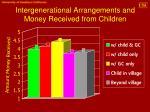 intergenerational arrangements and money received from children