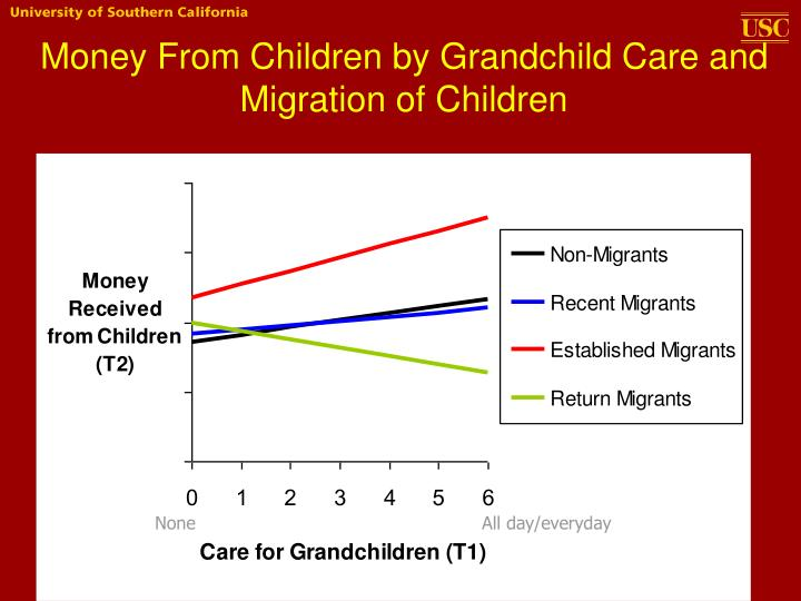 Money From Children by Grandchild Care and Migration of Children