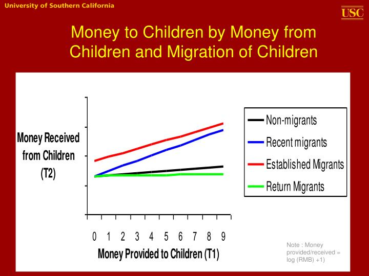Money to Children by Money from Children and Migration of Children
